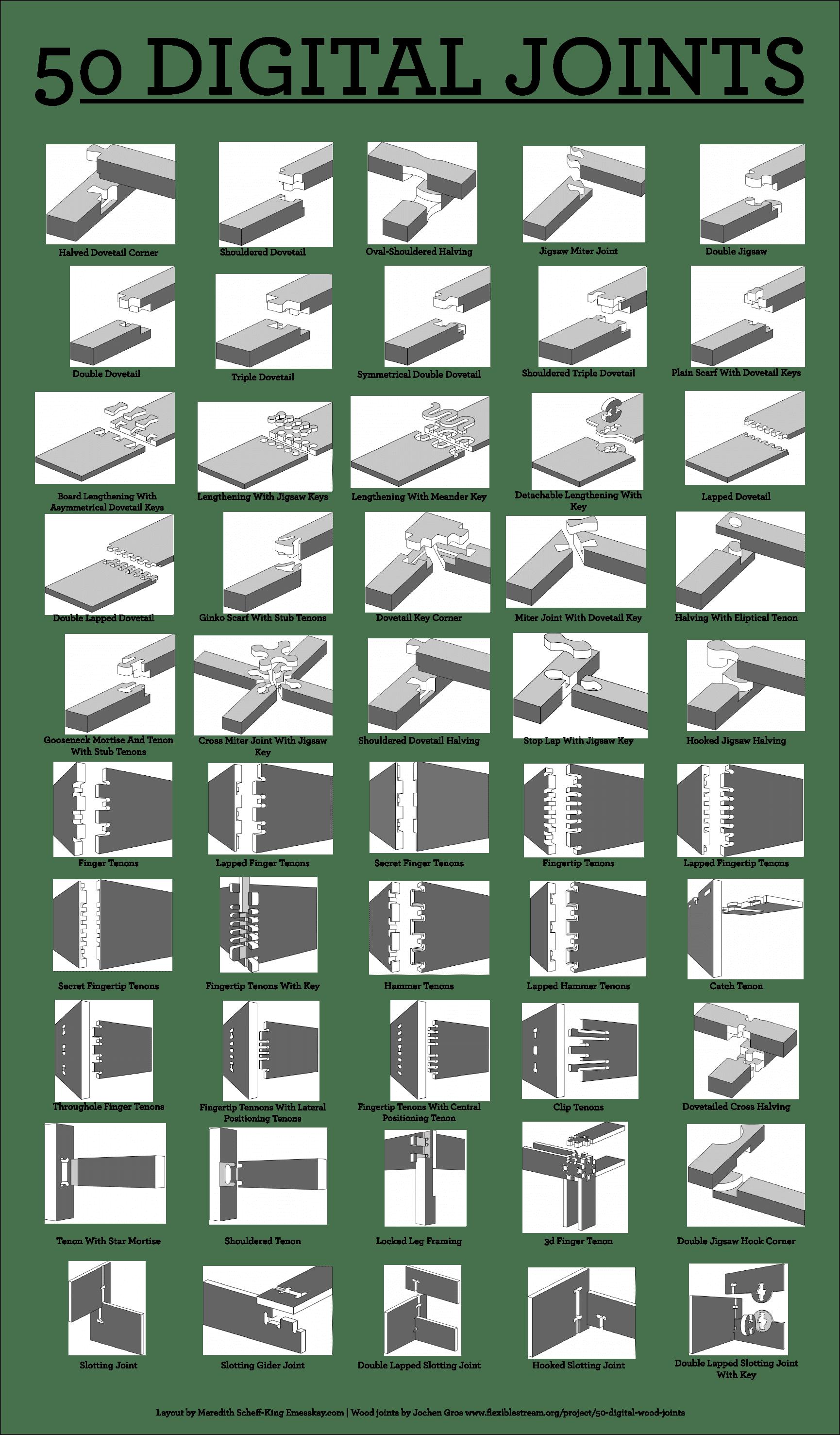 3D Digital Design Joints
